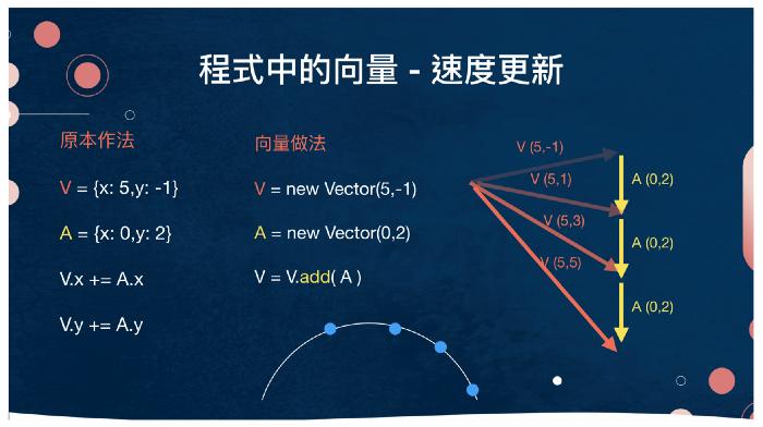 投影片 — 講解如何透過向量來描述加速度跟速度