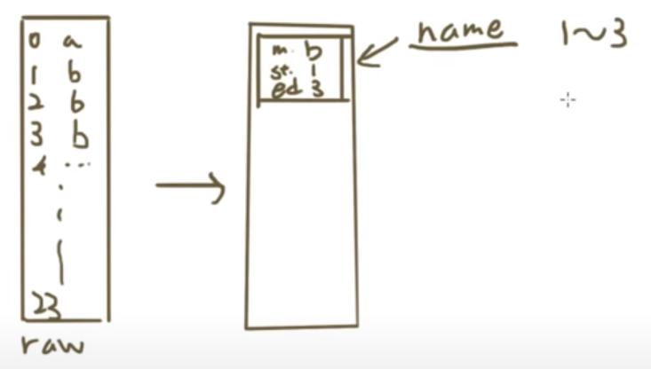 《D3視覺化日常作息方塊圖》資料處理概念說明