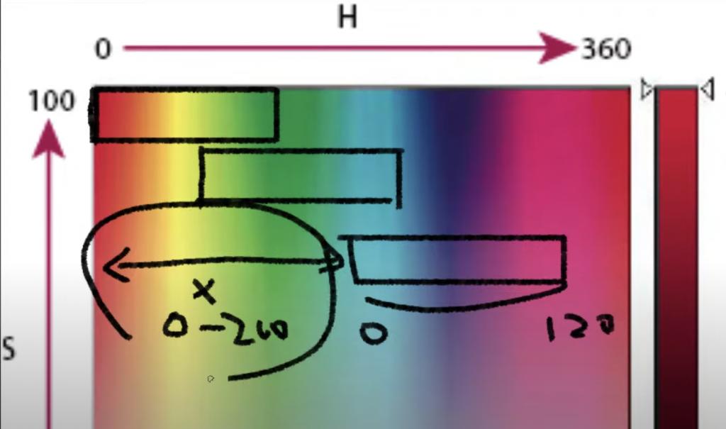 我們把HSB色調分為兩個部分:baseHue和Hue。BaseHue為固定的偏移量,hue為根據每個粒子隨機產生出的値。