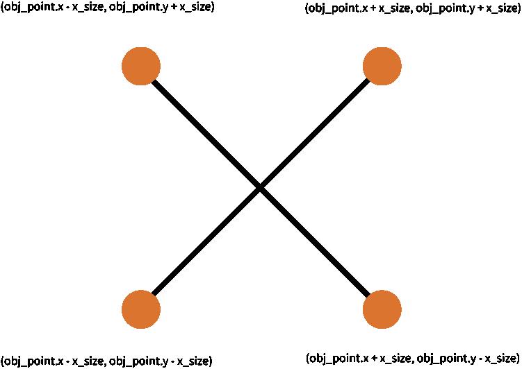 步驟7-4:敵人樣式的叉叉解說